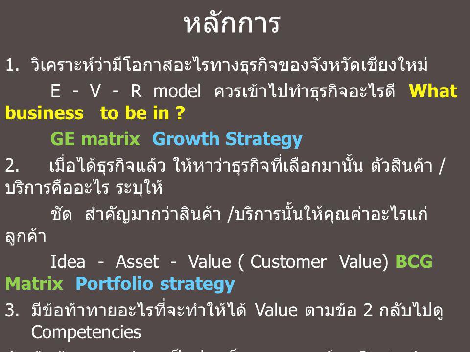 หลักการ วิเคราะห์ว่ามีโอกาสอะไรทางธุรกิจของจังหวัดเชียงใหม่