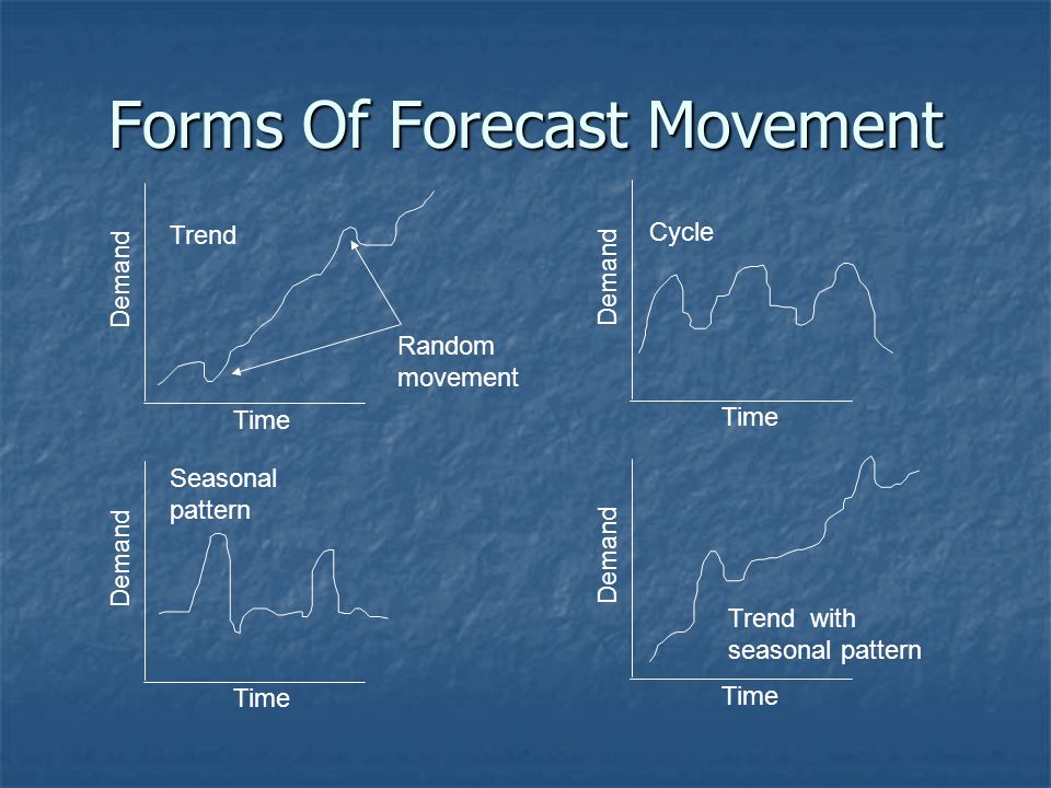 Forms Of Forecast Movement
