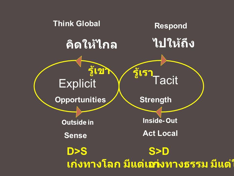 ไปให้ถึง คิดให้ไกล Tacit Explicit รู้เขา รู้เรา D>S