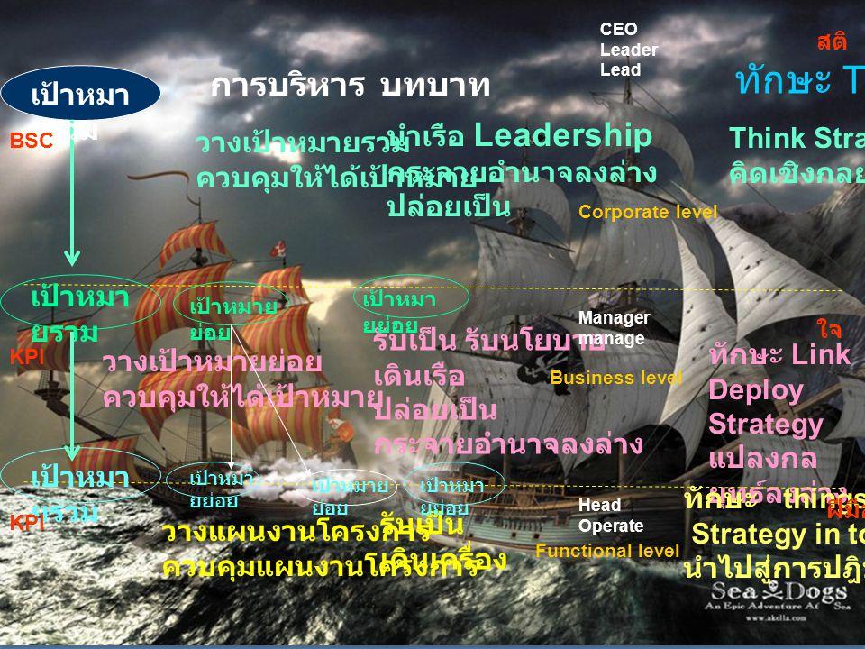 ทักษะ Think การบริหาร บทบาท เป้าหมายรวม นำเรือ Leadership