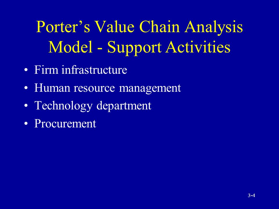 Porter's Value Chain Analysis Model - Support Activities