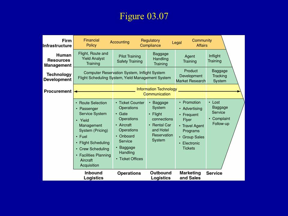 Figure 03.07