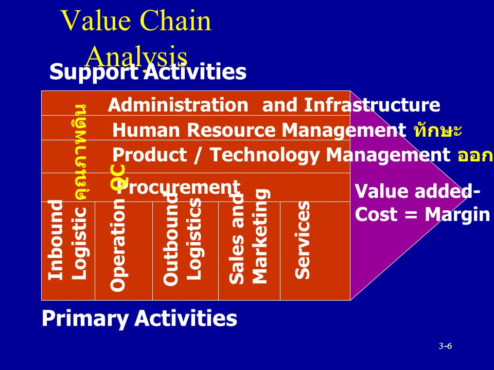 Value Chain Analysis Support Activities Primary Activities