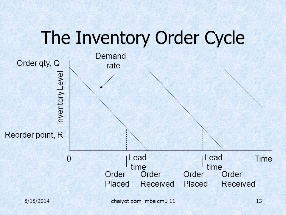 The Inventory Order Cycle