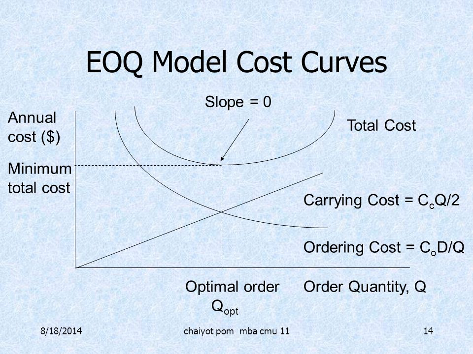 EOQ Model Cost Curves Slope = 0 Annual cost ($) Total Cost Minimum