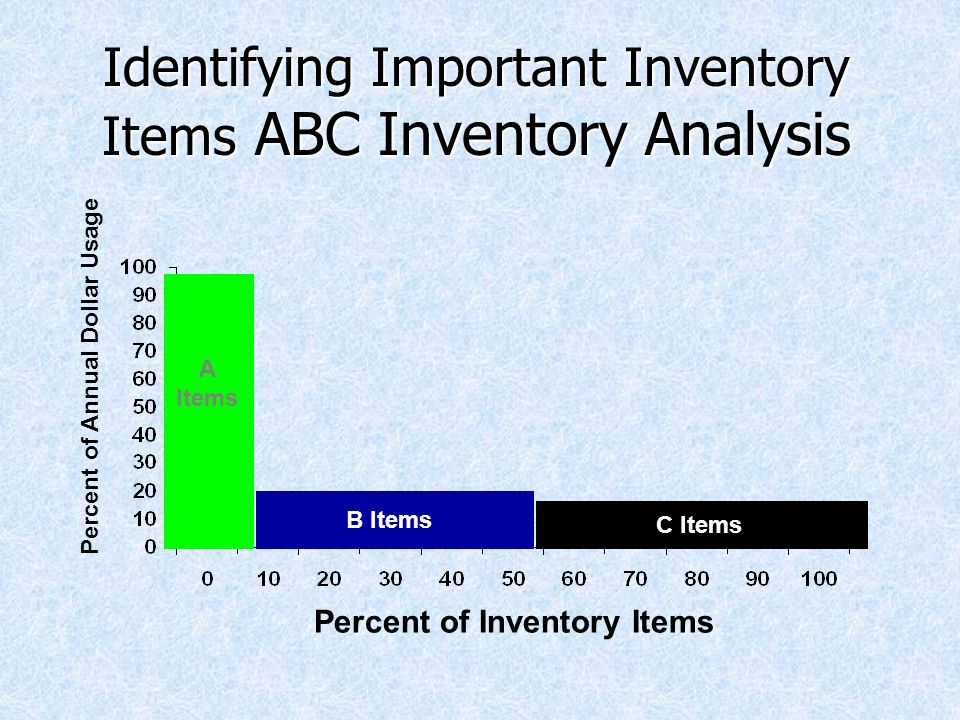 Identifying Important Inventory Items ABC Inventory Analysis