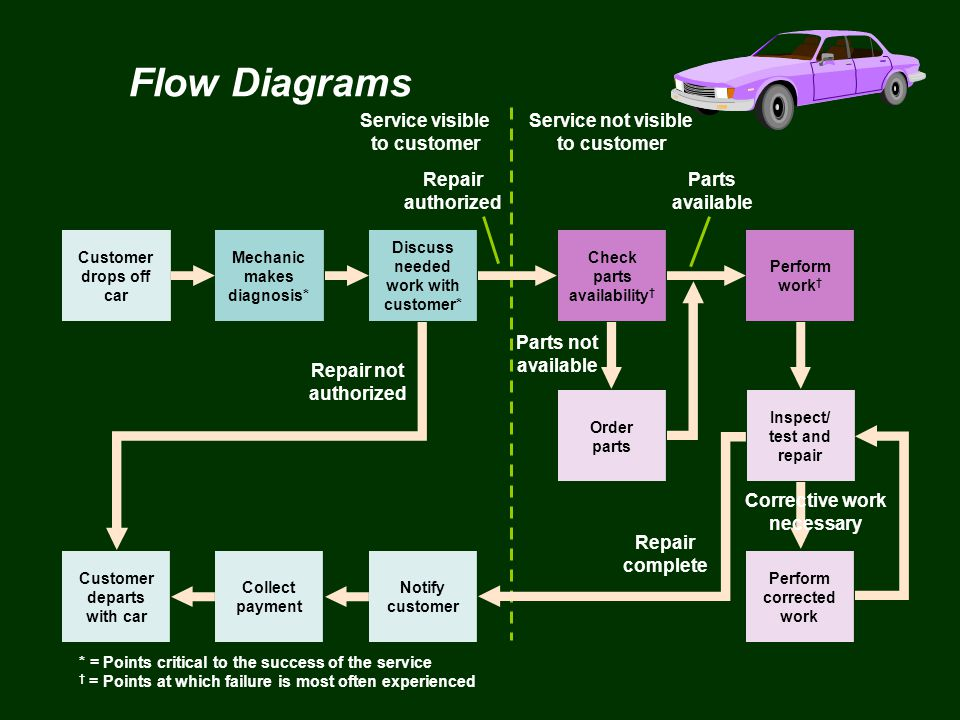 Flow Diagrams Service visible to customer