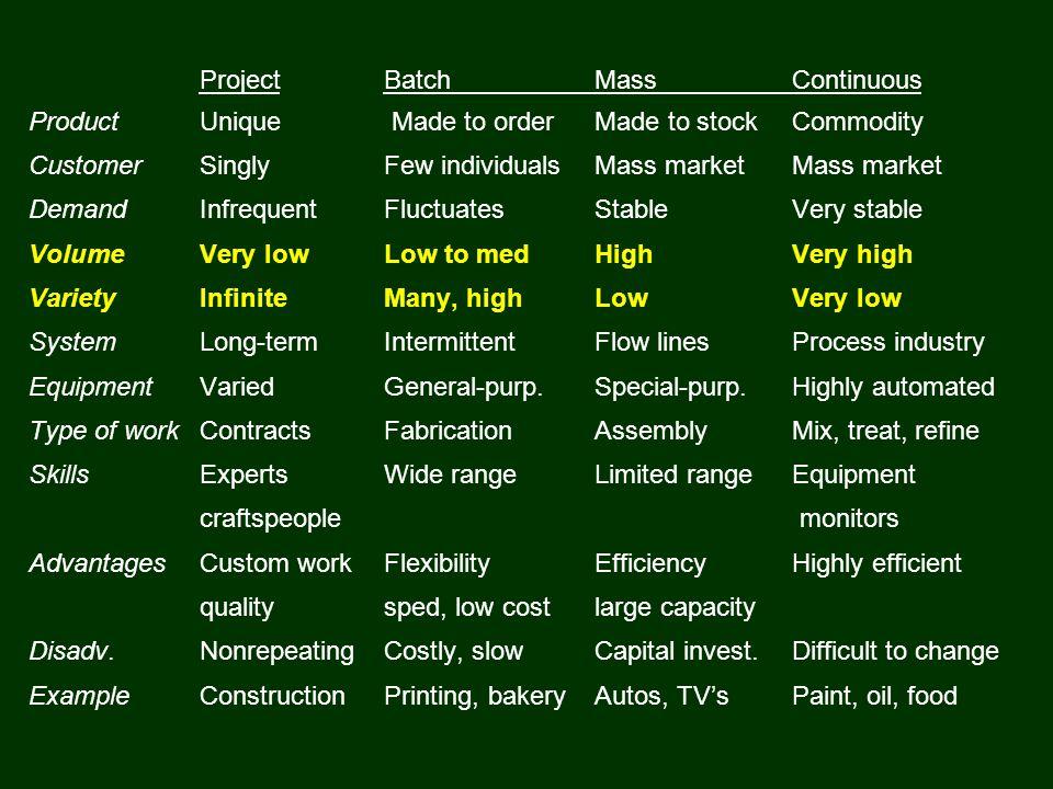 Project Batch Mass Continuous