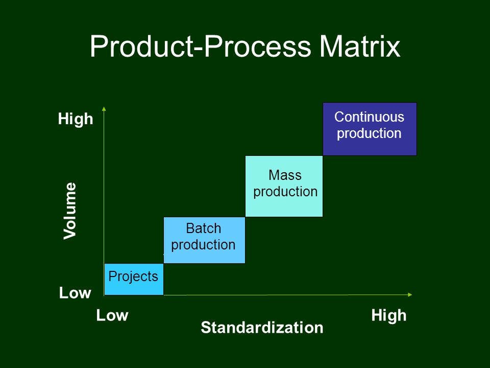 Product-Process Matrix
