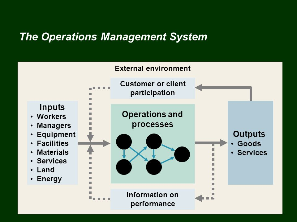 The Operations Management System