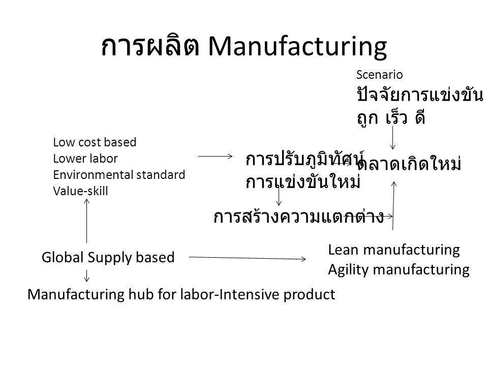 การผลิต Manufacturing