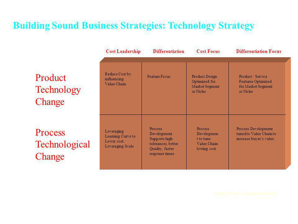 Building Sound Business Strategies: Technology Strategy
