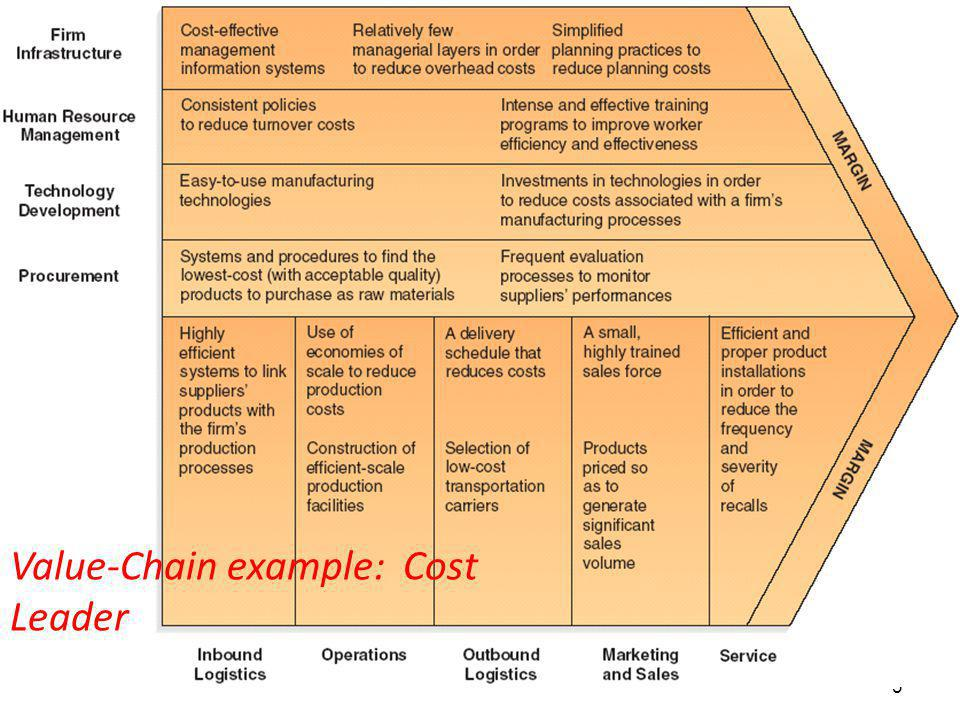 Value-Chain example: Cost Leader