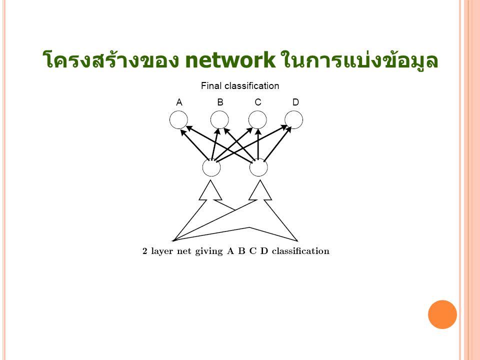 โครงสร้างของ network ในการแบ่งข้อมูล