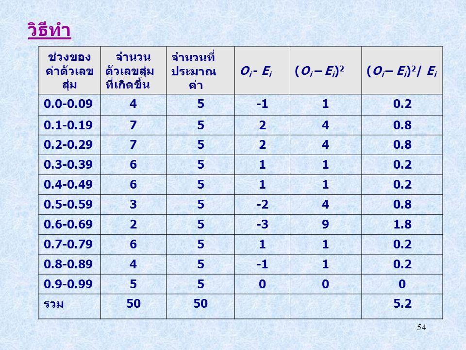 วิธีทำ ช่วงของ ค่าตัวเลข สุ่ม จำนวน ตัวเลขสุ่ม ที่เกิดขึ้น จำนวนที่