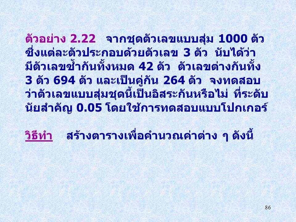 ตัวอย่าง 2.22 จากชุดตัวเลขแบบสุ่ม 1000 ตัว