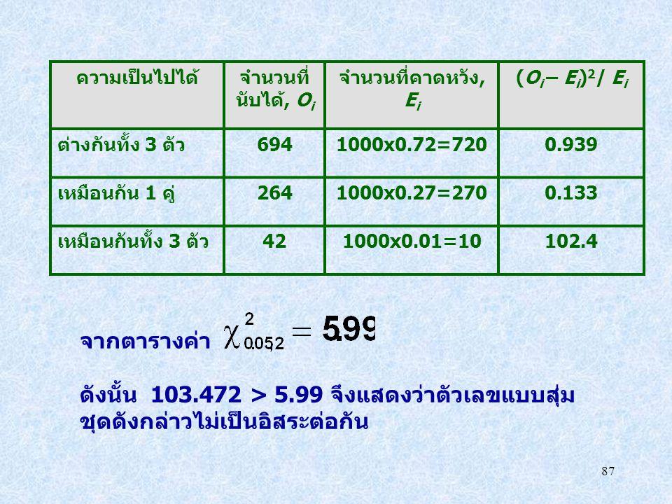 ดังนั้น 103.472 > 5.99 จึงแสดงว่าตัวเลขแบบสุ่ม