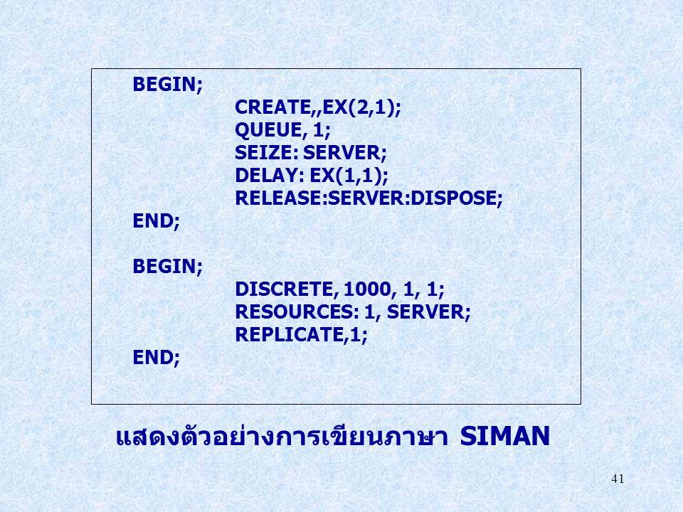 แสดงตัวอย่างการเขียนภาษา SIMAN