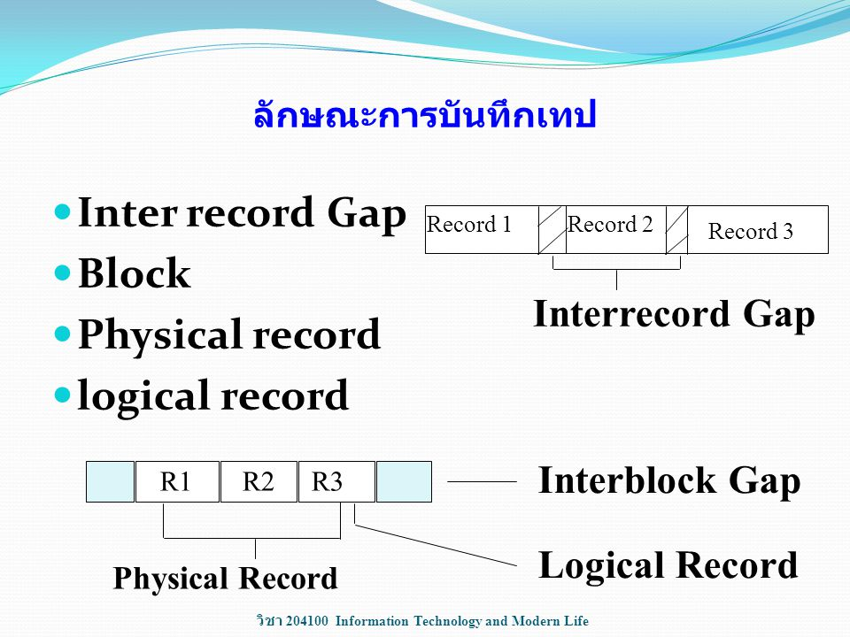 Inter record Gap Block Physical record logical record Interrecord Gap