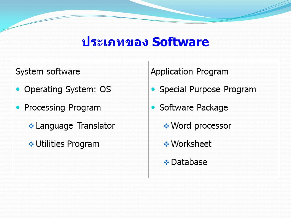 ประเภทของ Software System software Operating System: OS