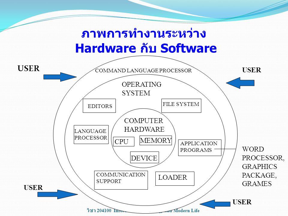 ภาพการทำงานระหว่าง Hardware กับ Software