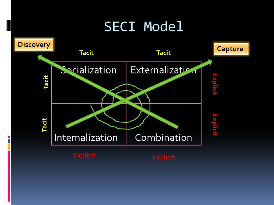 SECI Model Socialization Externalization Internalization Combination