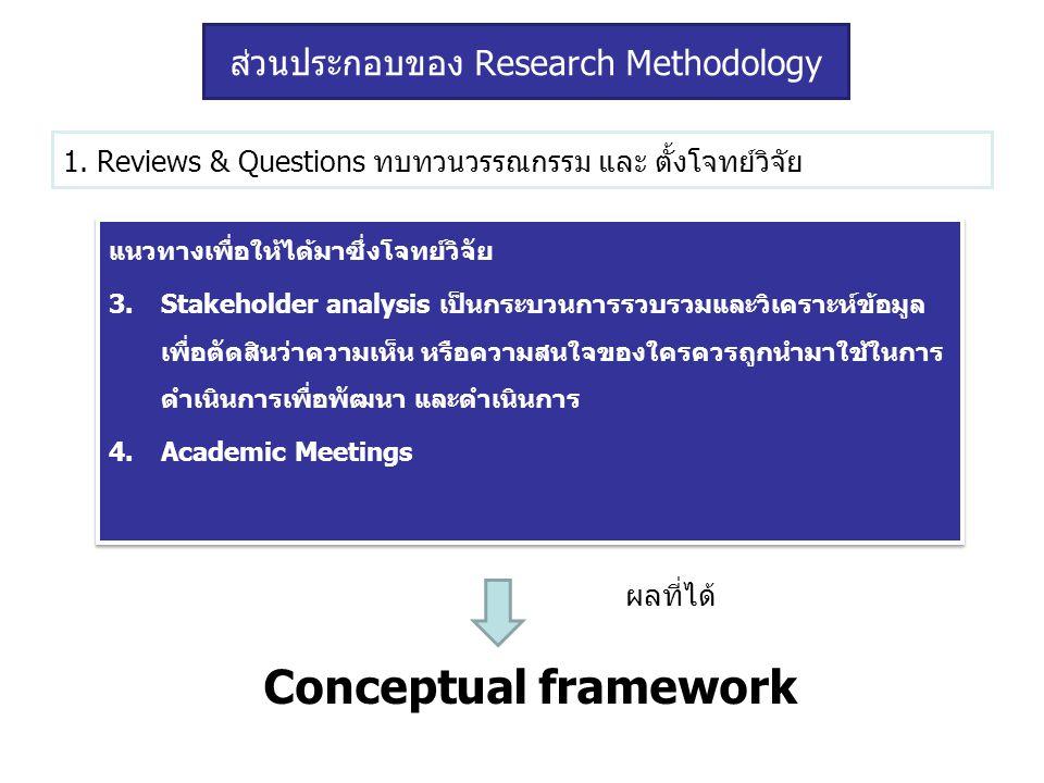 1. Reviews & Questions ทบทวนวรรณกรรม และ ตั้งโจทย์วิจัย