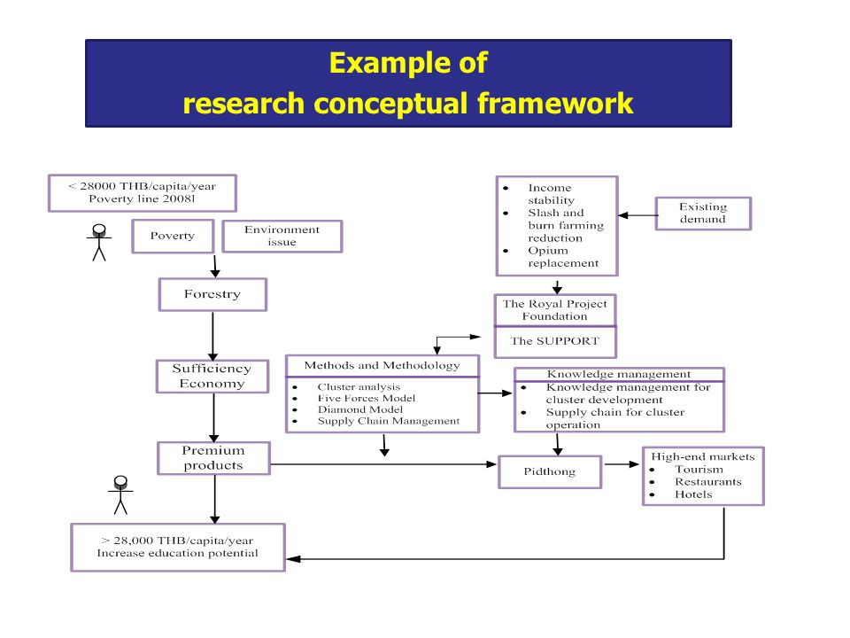 research conceptual framework