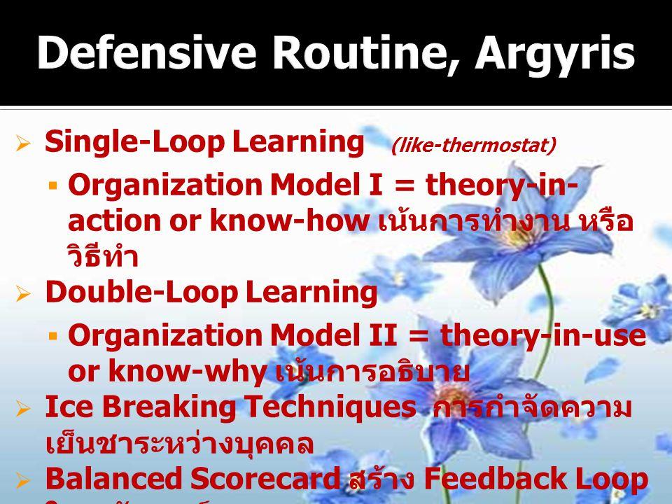 Defensive Routine, Argyris