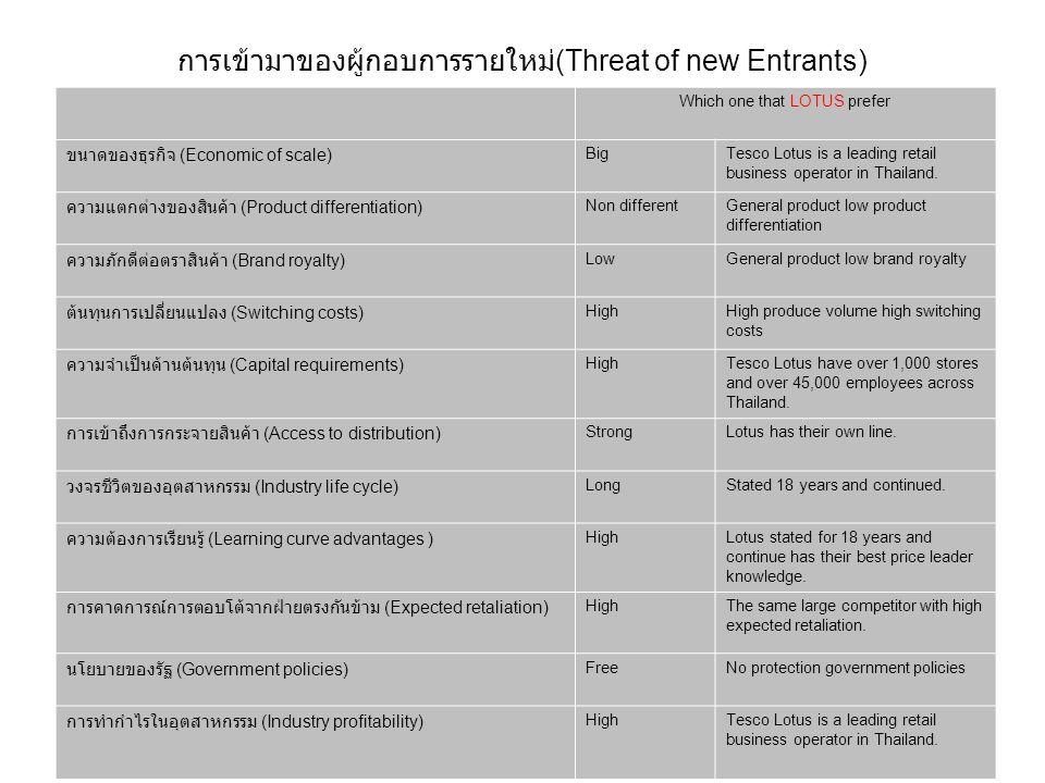 การเข้ามาของผู้กอบการรายใหม่(Threat of new Entrants)