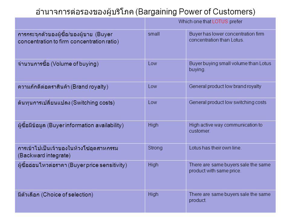 อำนาจการต่อรองของผู้บริโภค (Bargaining Power of Customers)