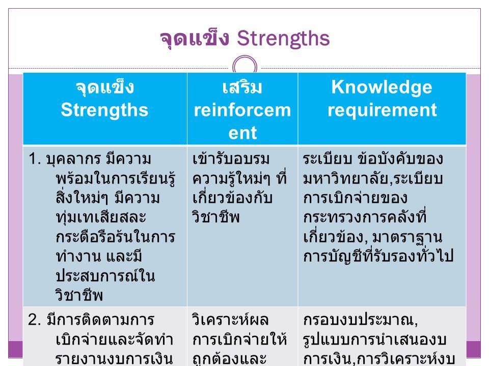 จุดแข็ง Strengths จุดแข็ง Strengths เสริม reinforcement Knowledge