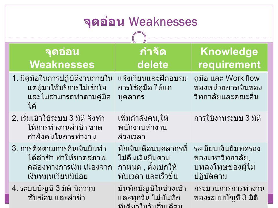 จุดอ่อน Weaknesses จุดอ่อน Weaknesses กำจัด delete Knowledge