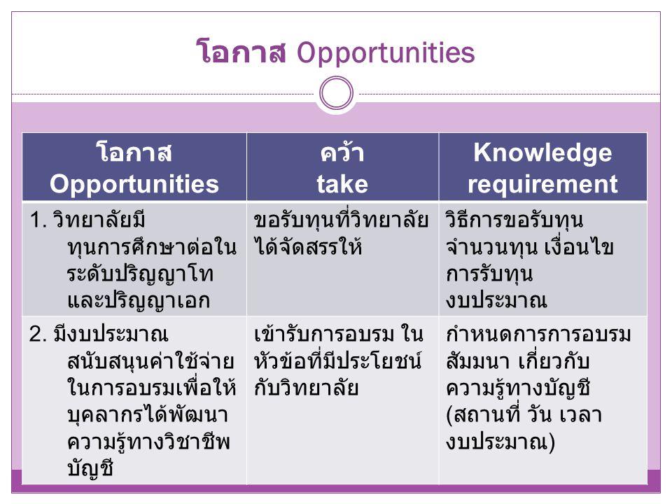 โอกาส Opportunities โอกาส Opportunities คว้า take Knowledge