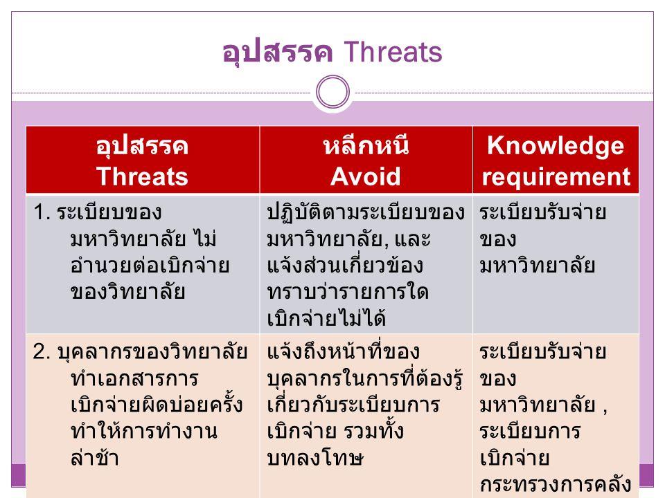 อุปสรรค Threats อุปสรรค Threats หลีกหนี Avoid Knowledge requirement