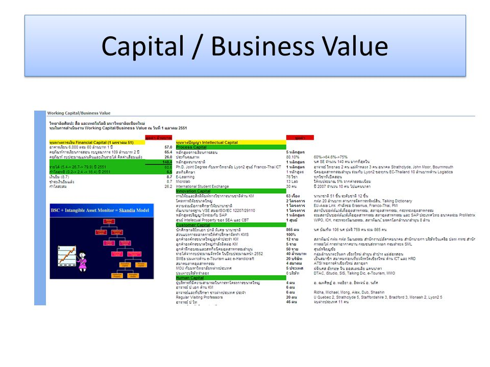 Capital / Business Value