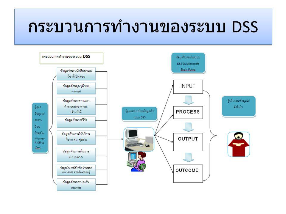 กระบวนการทำงานของระบบ DSS
