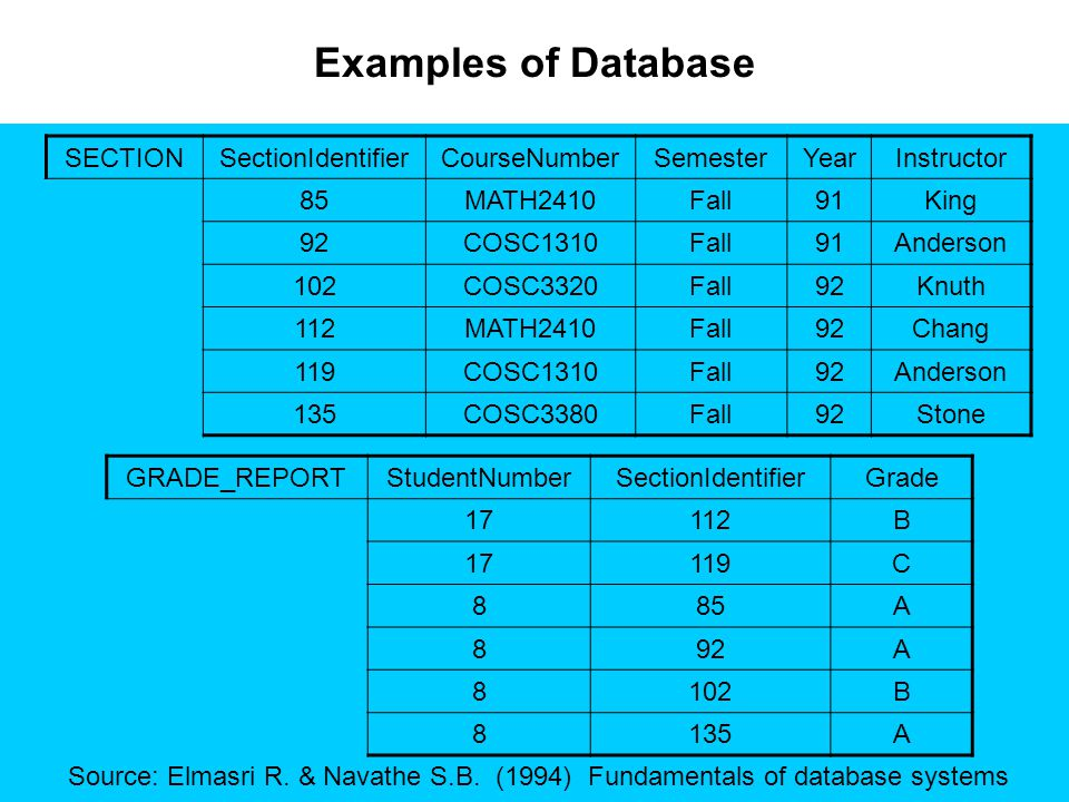 Examples of Database SECTION SectionIdentifier CourseNumber Semester
