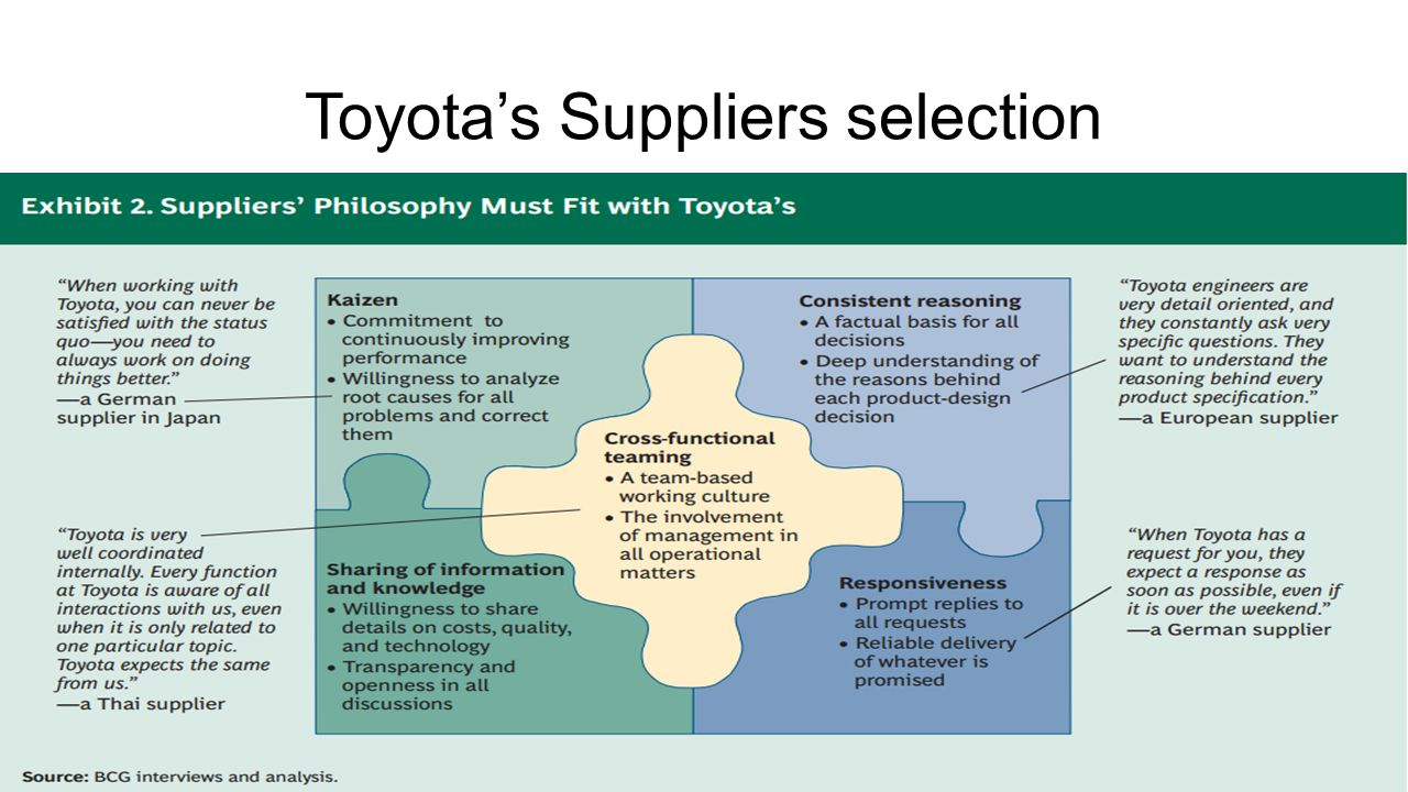 Toyota's Suppliers selection
