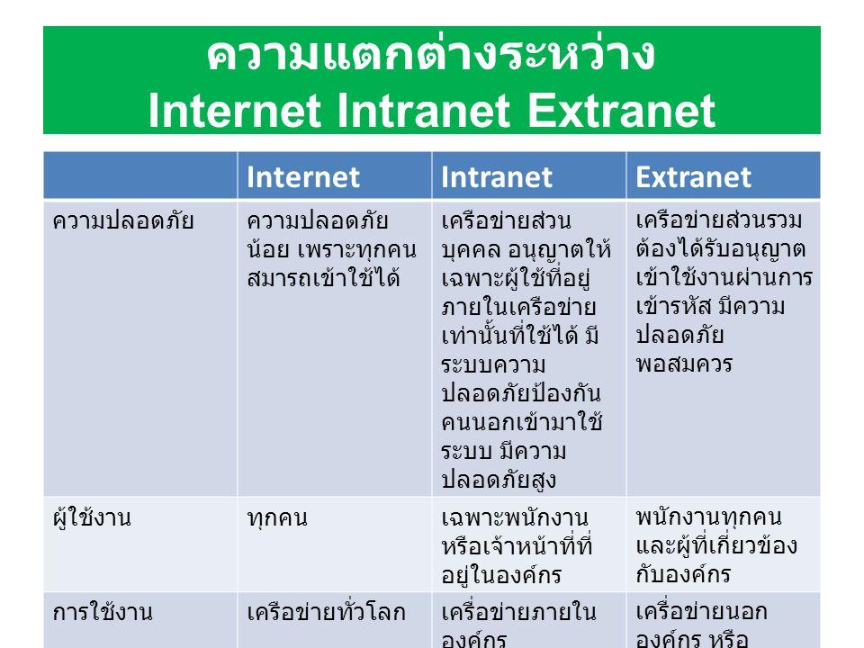 ความแตกต่างระหว่าง Internet Intranet Extranet