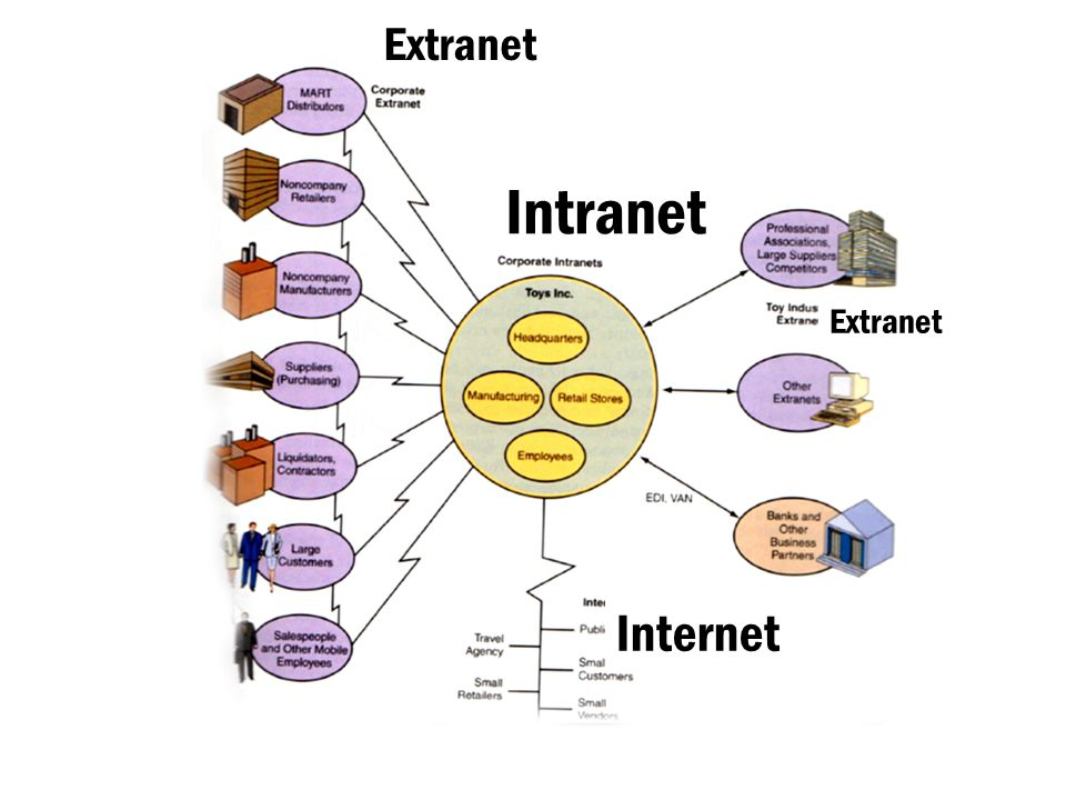 Extranet Intranet Extranet Internet