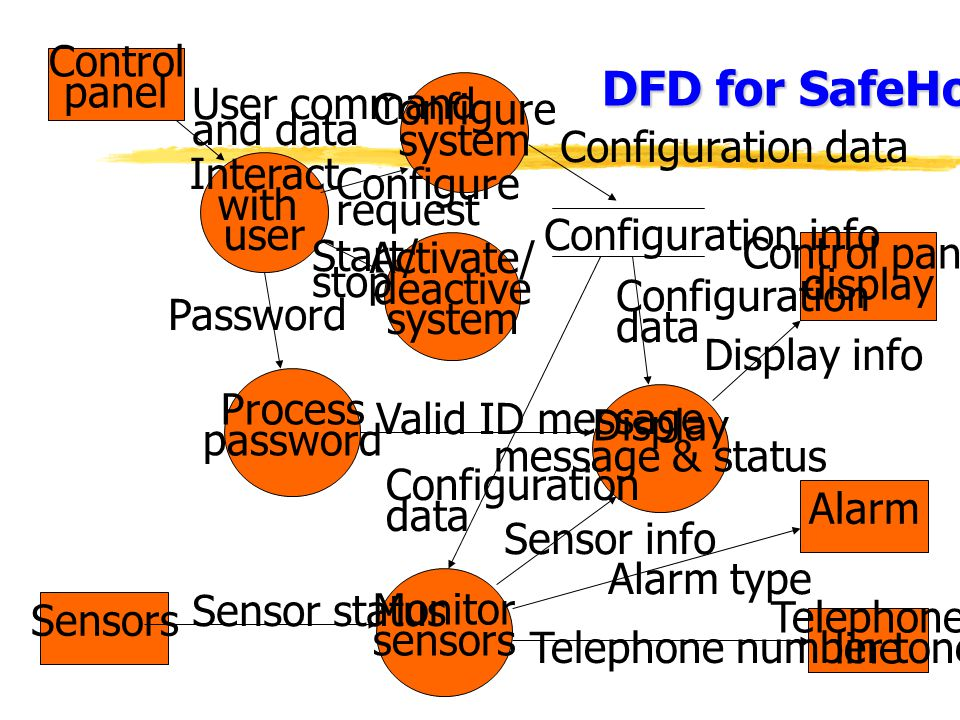 DFD for SafeHome Control panel Interact with user Configure system