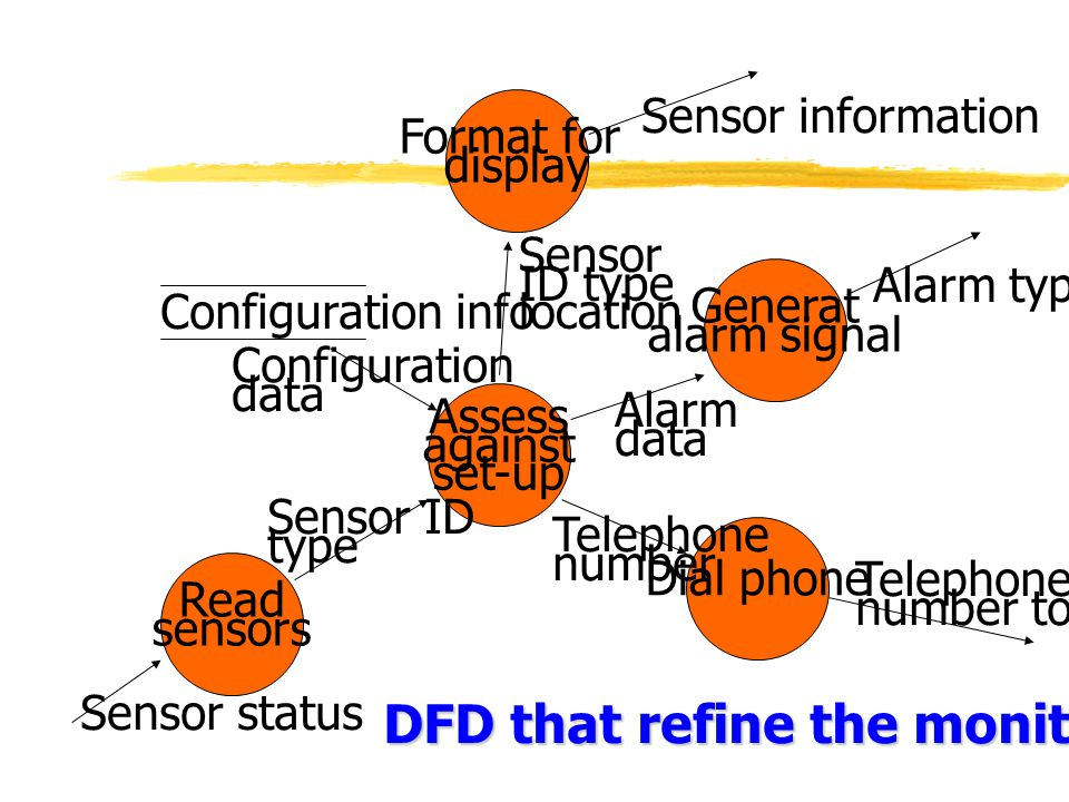 DFD that refine the monitor sensor process