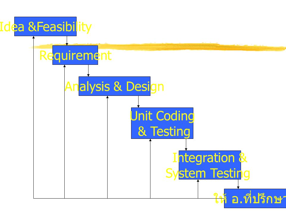 Idea &Feasibility Requirement. Analysis & Design. Unit Coding. & Testing. Integration & System Testing.