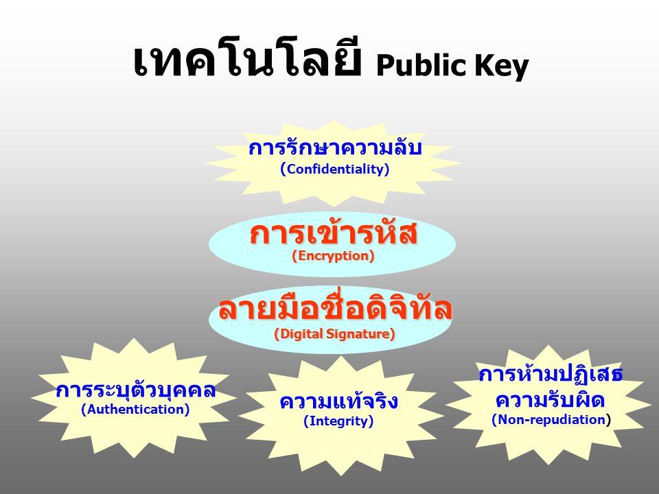 เทคโนโลยี Public Key การเข้ารหัส (Encryption)