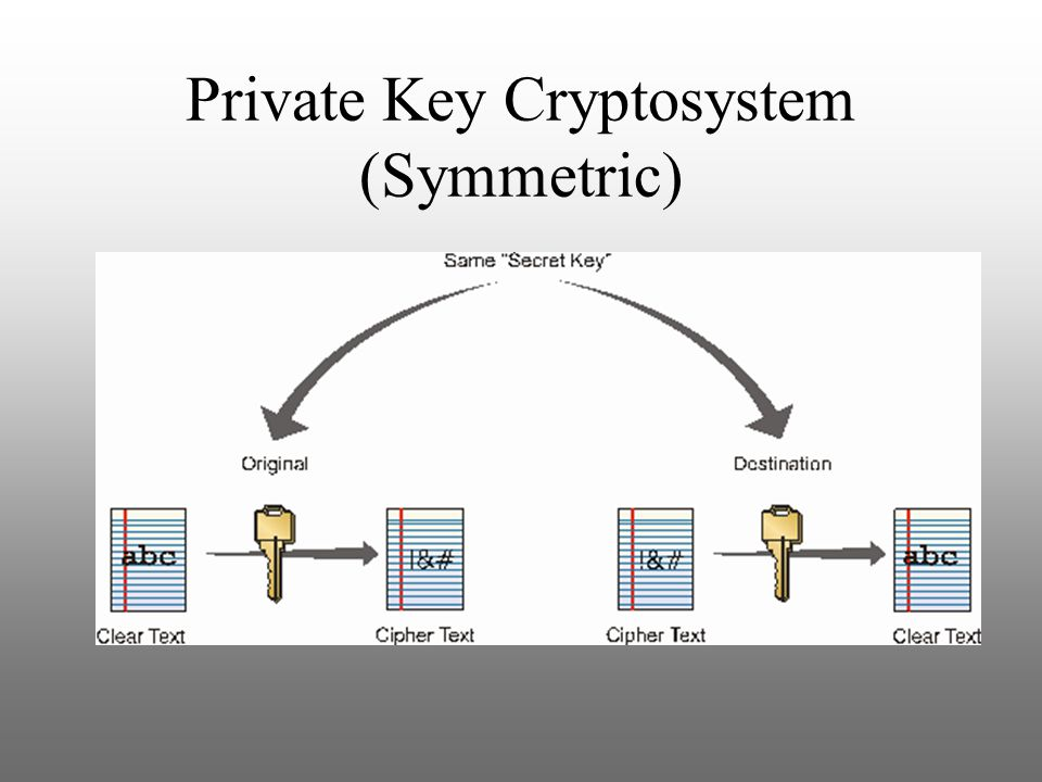 Private Key Cryptosystem (Symmetric)