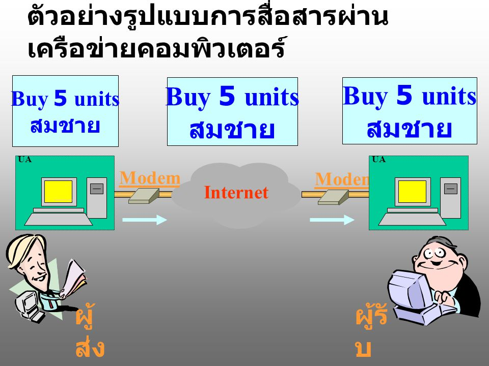 Buy 5 units สมชาย Buy 5 units สมชาย