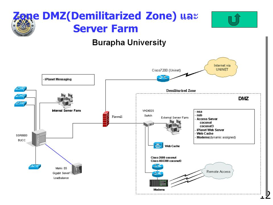 Zone DMZ(Demilitarized Zone) และ Server Farm