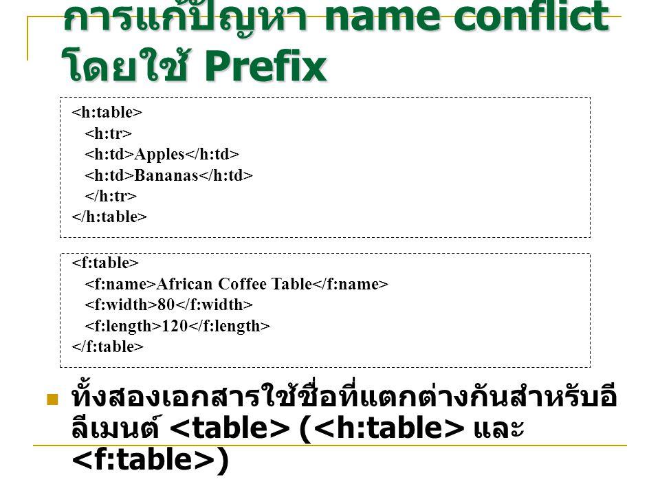 การแก้ปัญหา name conflict โดยใช้ Prefix