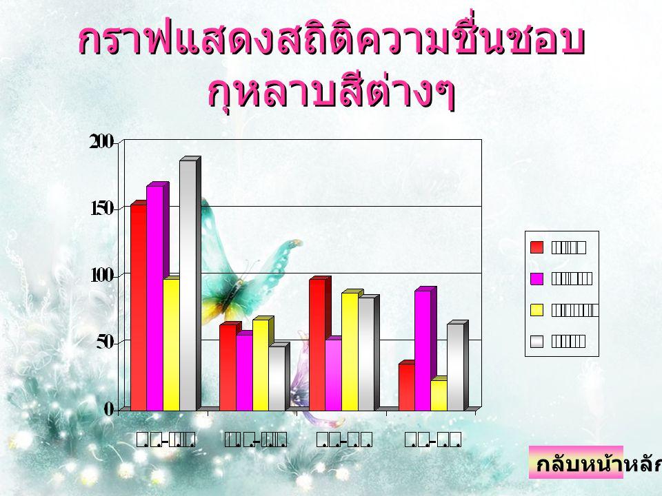 กราฟแสดงสถิติความชื่นชอบกุหลาบสีต่างๆ